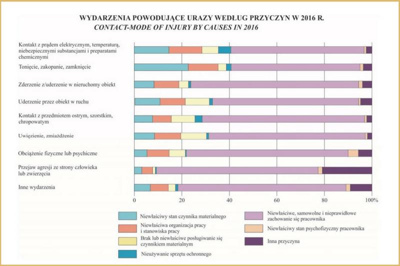 Wypadki przy pracy według wydarzeń powodujących uraz wlatach w2016 r.