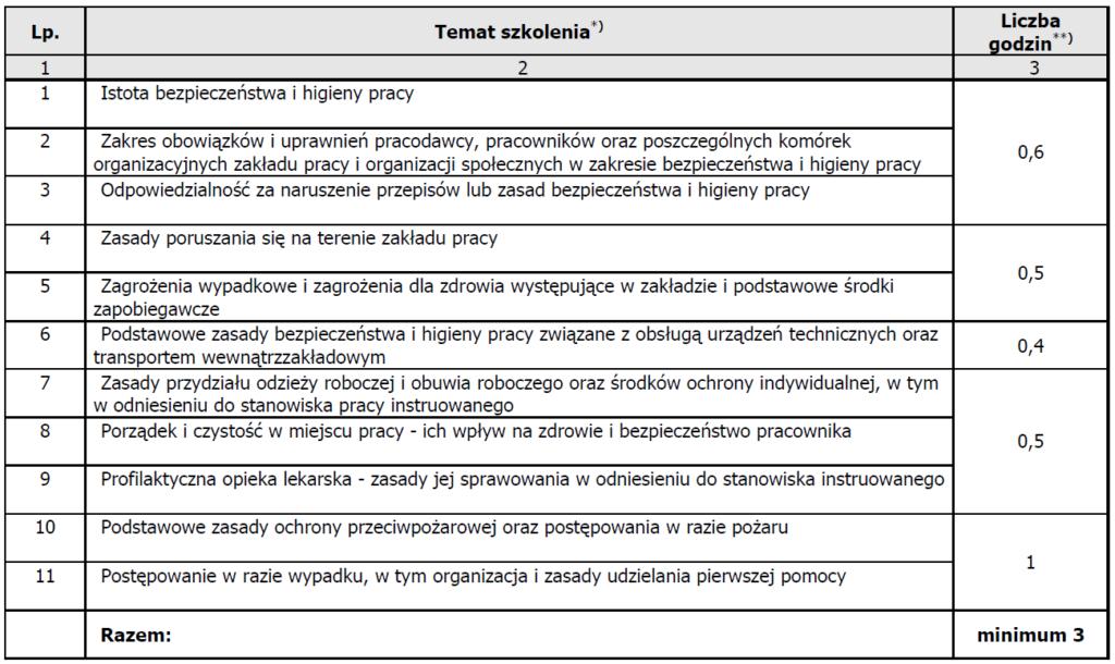 Instruktaż ogólny - program ramowy zrozporządzenia wsprawie szkolenia wdziedzinie BHP