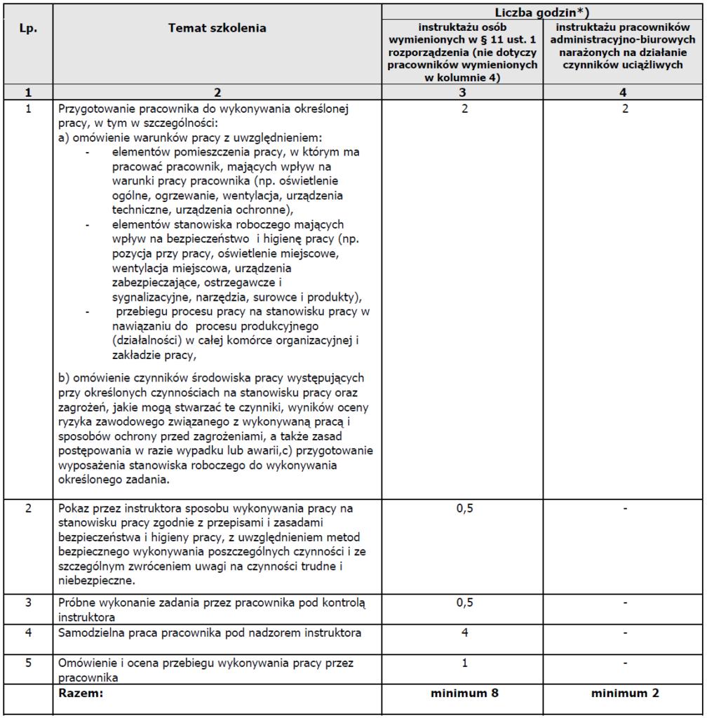 Instruktaż stanowiskowy - program ramowy zrozporządzenia wsprawie szkolenia wdziedzinie BHP